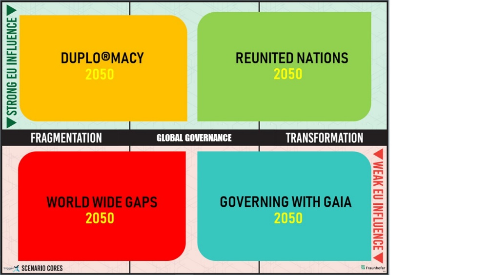 Figure 2 - The four TRIGGER scenarios arranged in the Global Governance (Y) and EU Influence (X) matrix.